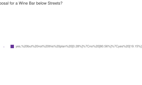 Do you support the current proposal for a Wine Bar below Streets?